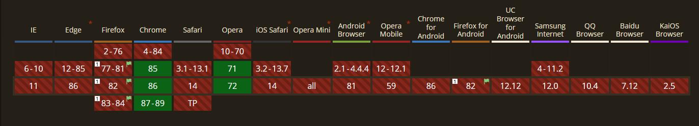 Suportul browserelor pentru formatul Avif