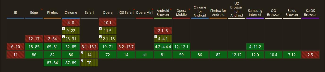 Suportul browserelor pentru formatul WebP